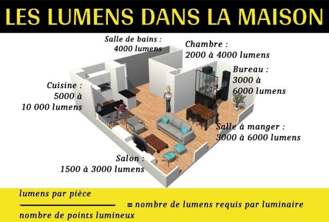 calculer le nombre de lumens et le besoin en ampoules par pièce de la maison